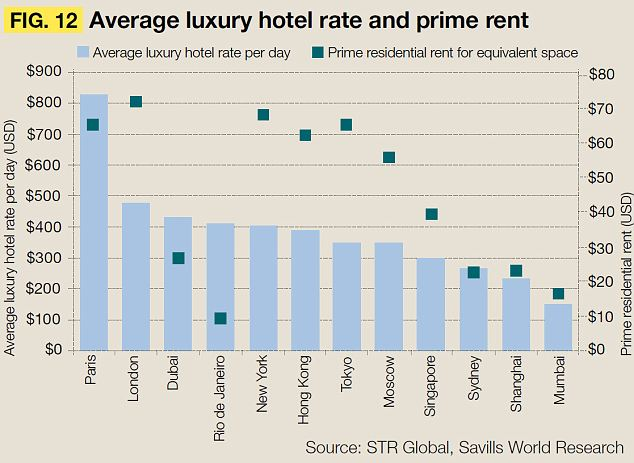 average global luxury hotel rate